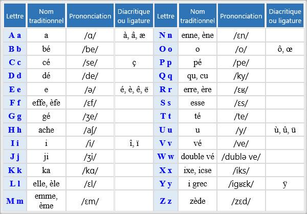 alfabetul-francez