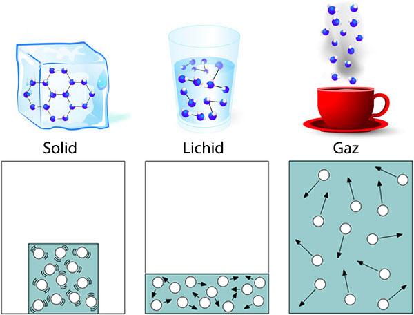 Solid-Lichid-Gaz