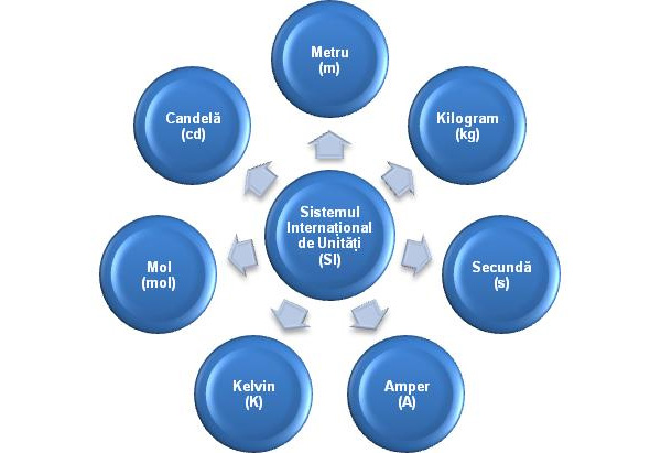 Sistemul-International-de-unitati