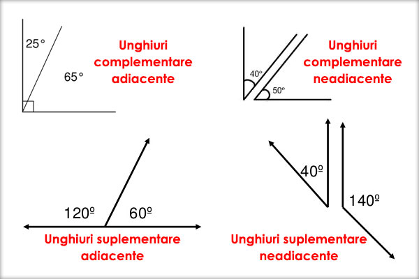 unghiuri-complementare-unghiuri-suplementare