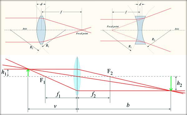 Focar-imagine-Focar-obiect-Distanta-focala