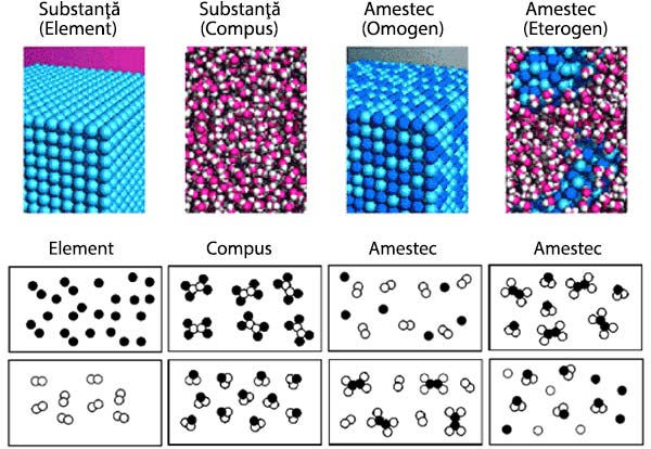 substanta-element-compus-amestec-omogen-eterogen
