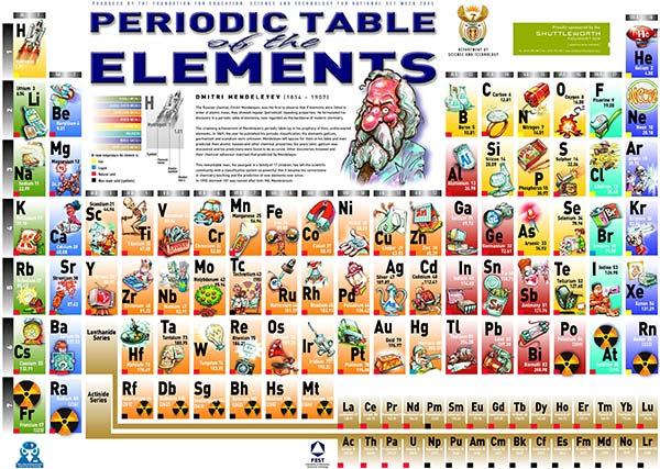 Elementele chimice şi utilizările lor (1)