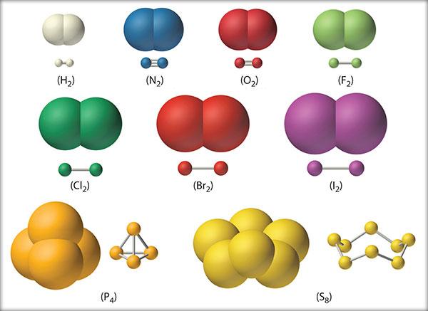 Molecule diatomice, poliatomice