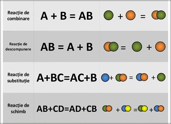 Tipuri-de-reactii-chimice